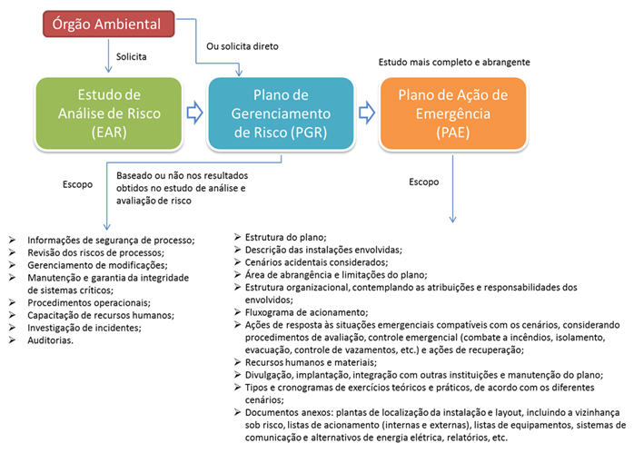 PCA/PBA/PGR